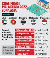 Indonesia Bisa Lolos Ke Piala Dunia 2022 Jika Kompasiana Com