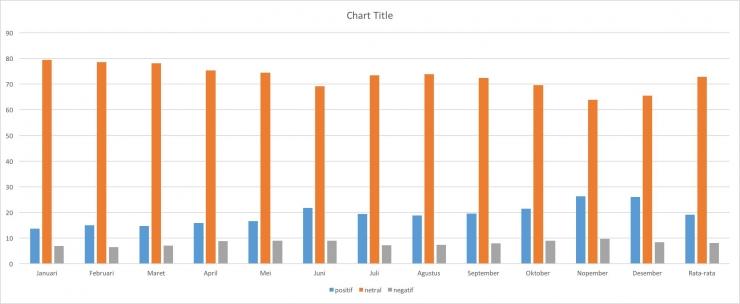 Grafik 1. Persentase sentimen positif, netral, negatif sepanjang tahun 2018  Dokpri
