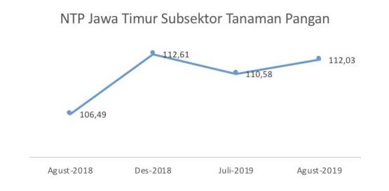 Sumber: BPS Jawa Timur