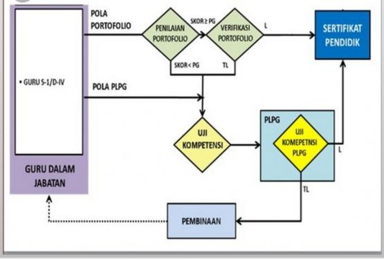 Alur sertifikasi pola Portofolio dan PLPG. Sumber: informasiguru.com
