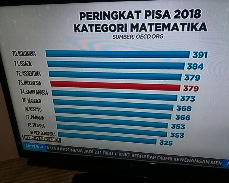 Hasil Skor PISA Turun, Apa Korelasi dengan Mutu Pendidikan ...