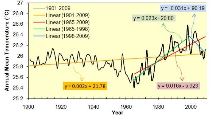 Gambar tren temperatur rata-rata tahunan untuk wilayah daratan di Indonesia (6LU - 1108'LS dan 95'BT - 14145'BT) berdasarkan data dari CRU TS3.1.|Bappenas