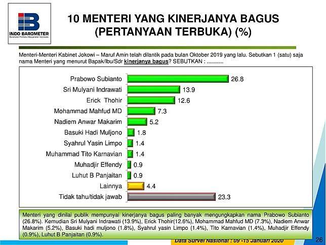 Hasil survey Indo Barometer 10 menteri yang kinerjanya bagus. Foto: Dok. Indo Barometer