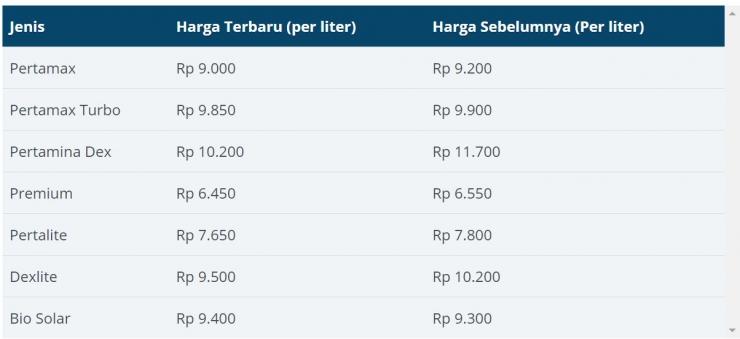 Tabel Harga BBM non subsidi (Sumber: laporan harga bbm terkini)