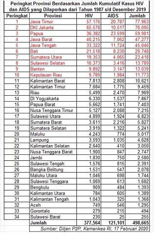 Peringkat provinsi berdasarkan jumlah kumulatif kasus HIV/AIDS (Dok. Pribadi dari Ditjen P2P Kemenkes RI)