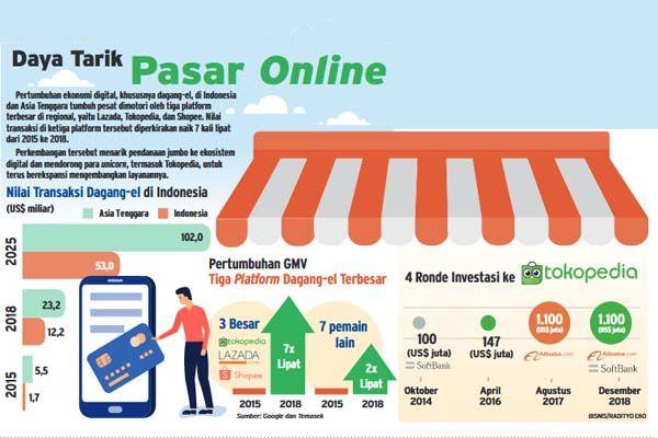 sumber : ekonomibisnis.com