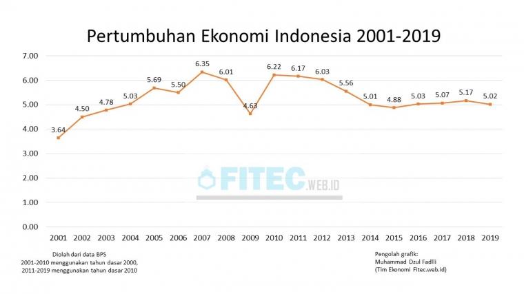 Perubahan Pertumbuhan Ekonomi Indonesia Masa Pandemi Covid 19 Halaman All Kompasiana Com