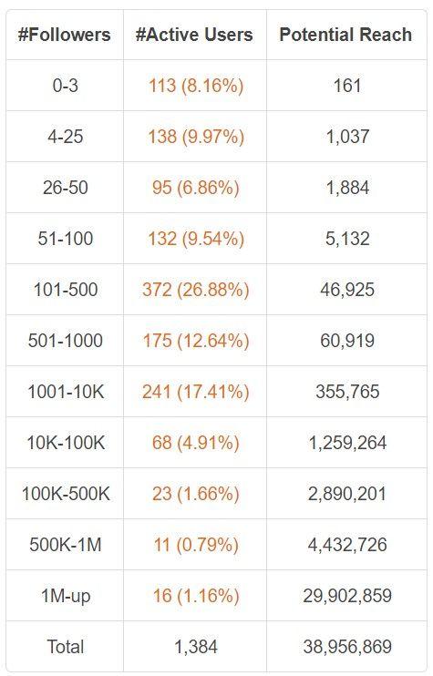 Potential Reach Akun Twitter berdasarkan jumlah followersnya.