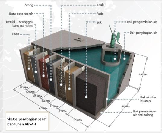 Penampung Air Hujan PAH Solusi Efektif dan Sederhana