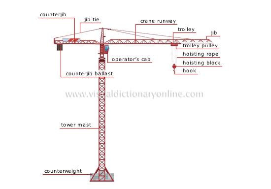 Menjadi Operator Tower Crane Bagaimanakah Caranya Kompasiana Com