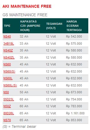 #Bagi sobat blogger yang ingin membeli aki GS MF ini, harga tercantum sebagai berikut :