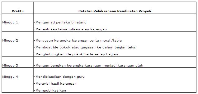 Penerapan Project Based Learning Pada Materi Menyusun Teks Cerita