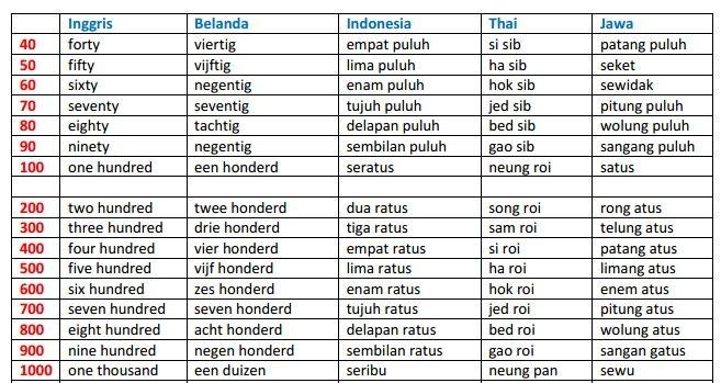 Bilangan Bahasa Jawa Is Very Difficult Kompasiana Com