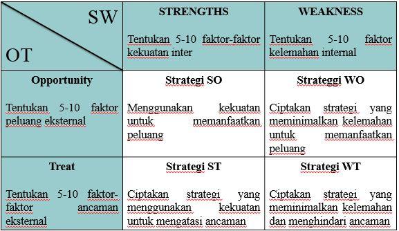 Analisis Swot Analisis Jitu Bagi Para Pelaku Bisnis Halaman 1