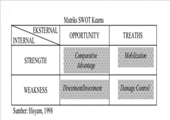 Analisis swot analisis jitu bagi para pelaku bisnis oleh heriyanto 1424423059371146690 ccuart Image collections