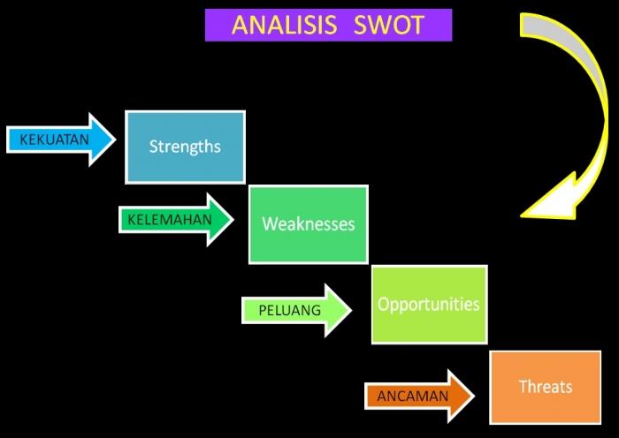 Analisis Swot Analisis Jitu Bagi Para Pelaku Bisnis Oleh Heriyanto