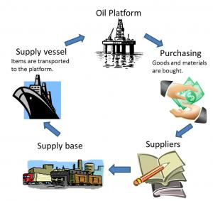 scm in petroleum industry Petroleum engineers a barrel of crude oil and its measurement units in volume the industry has established standard conditions for referring to all gas.